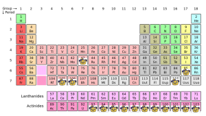 The Periodic Table of Berkeley